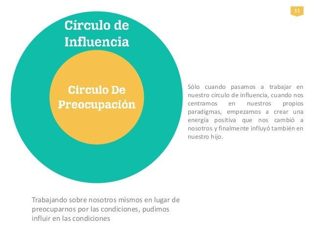 circulo de influencia y preocupacion pdf