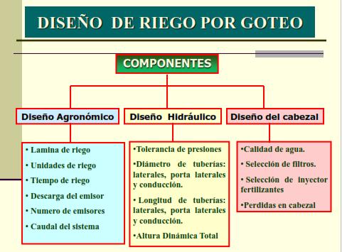 componentes de un sistema de riego por aspersion pdf