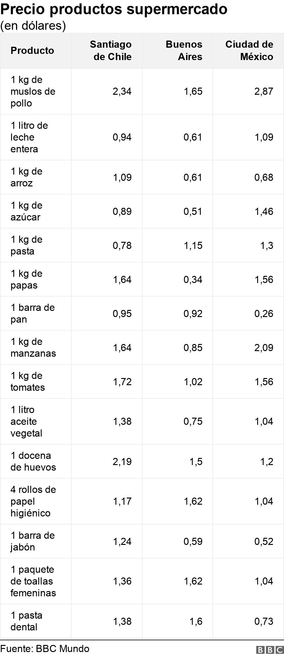 costo de la vida en chile pdf