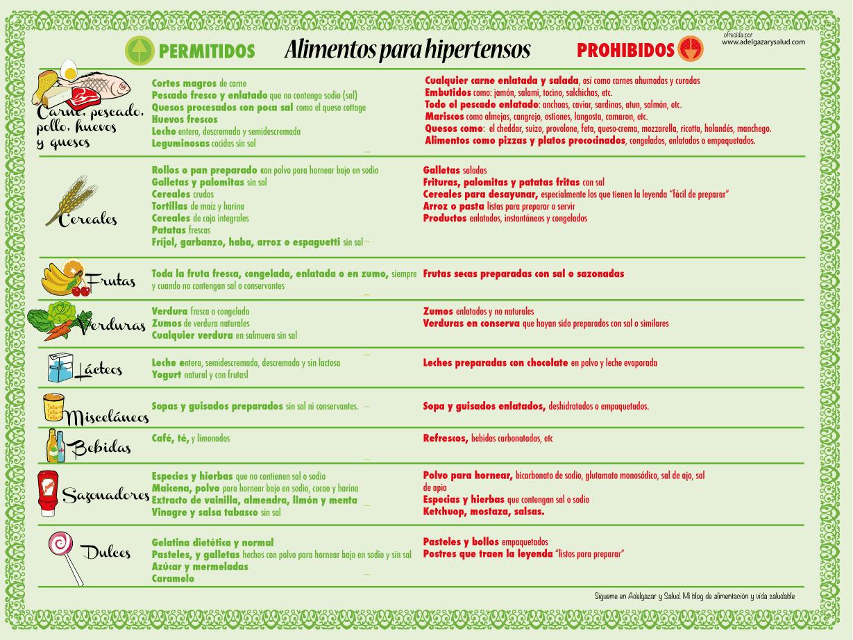 alimentos prohibidos para la hipertension pdf