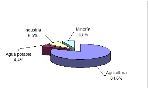 demanda consumo agua en chile pdf