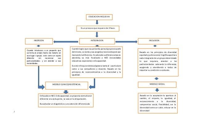 de la integración escolar a la escuela integradora pdf