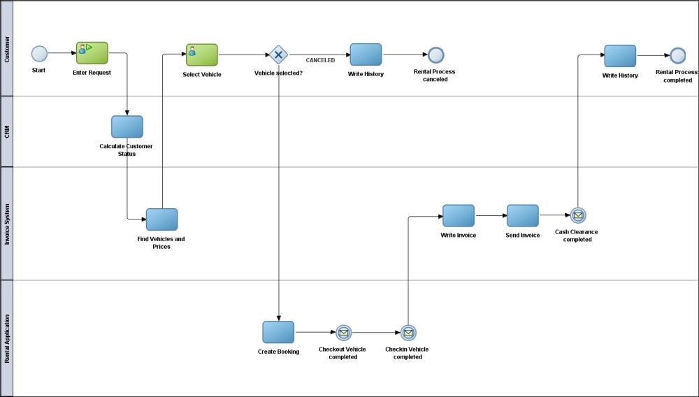 bpmn method and style pdf español