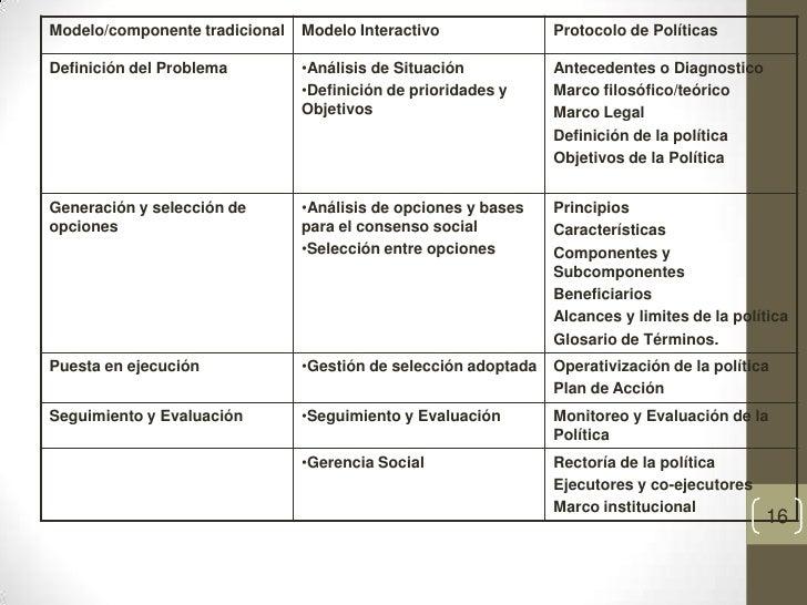 definicion para glosario politica sociales