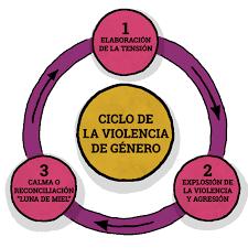 ciclo de la violencia leonor walker pdf