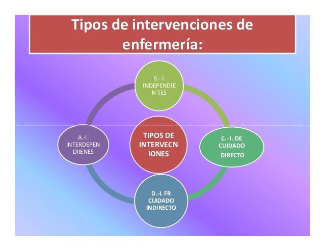 clasificación de intervenciones de enfermería nic pdf