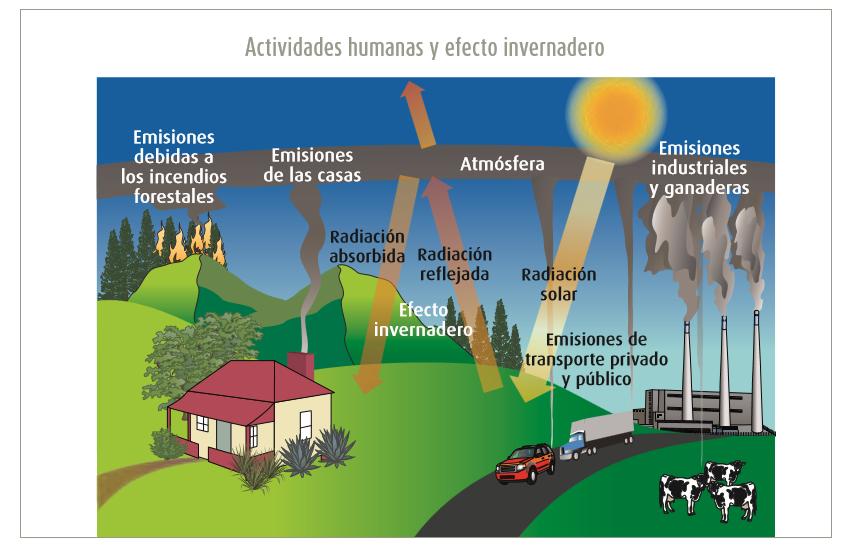 causas del efecto invernadero pdf