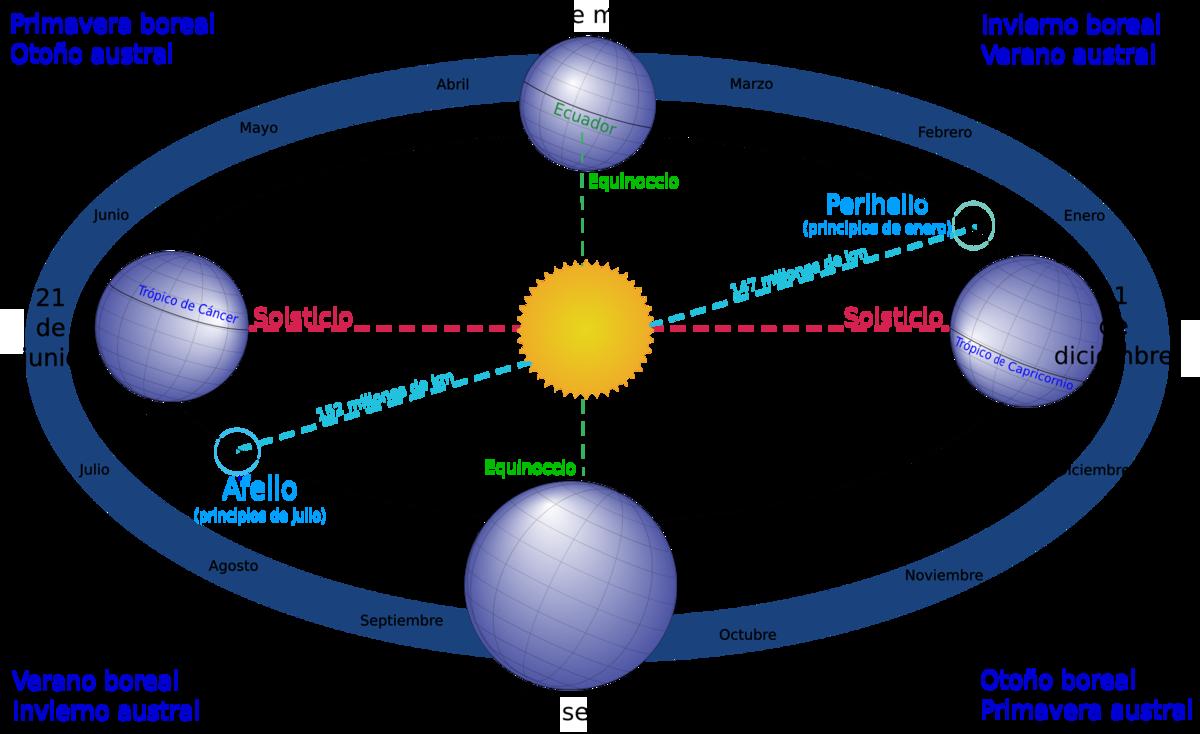 cambios en las condiciones climáticas ingles