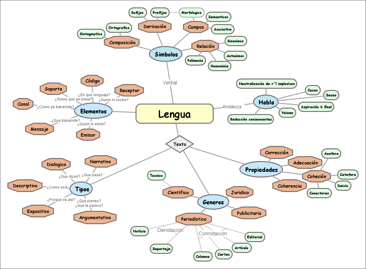definicion de los niveles del lenguaje pdf
