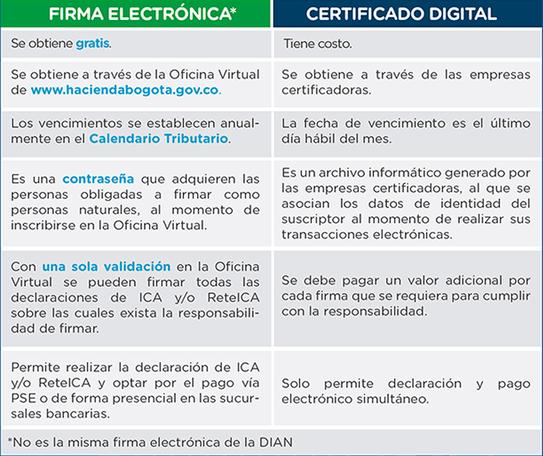 como se hace una firma digital en pdf