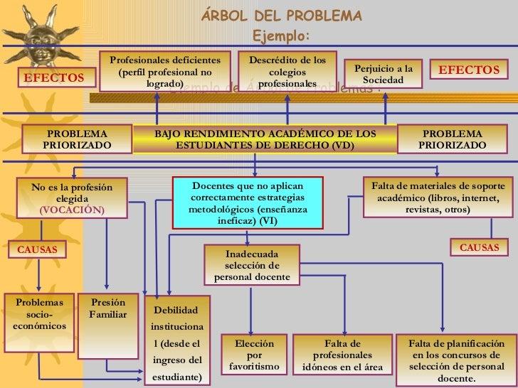 arbol del problema ejemplos pdf