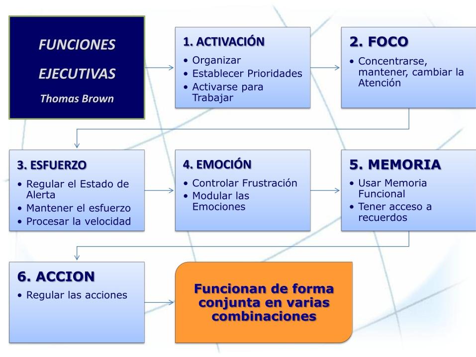 cuaderno de funciones ejecutivas pdf
