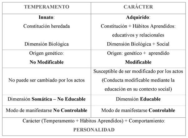 conducta innata y aprendida pdf