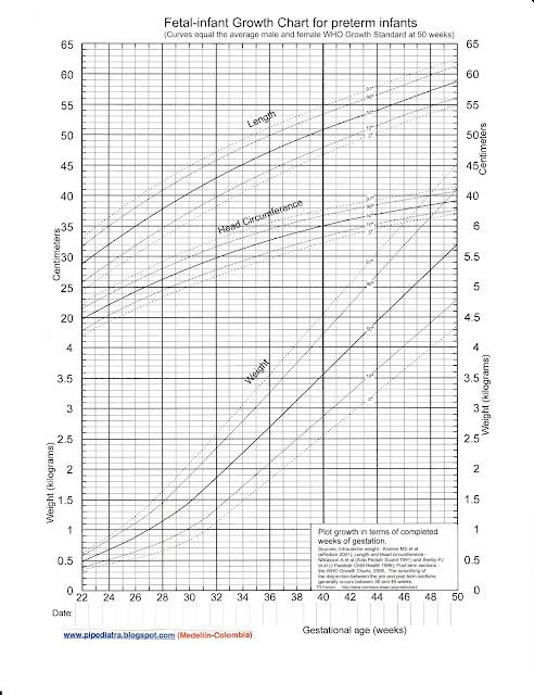 curvas de crecimiento intrauterino pdf chile