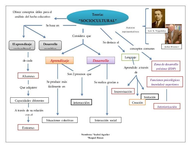 desarrollo del cerebro inicial pdf