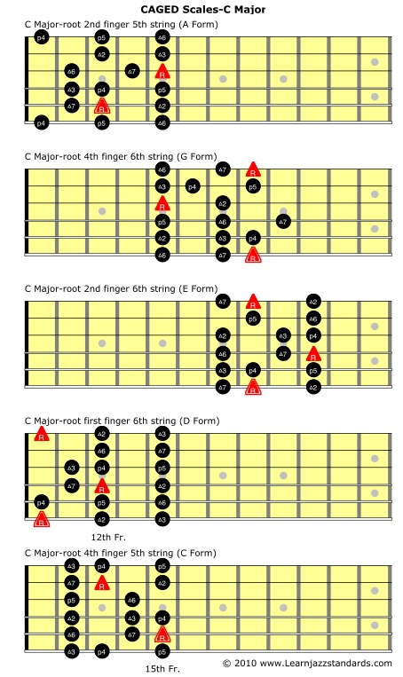 c major scale guitar pdf