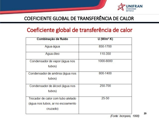 coeficiente global de transferencia de calor pdf