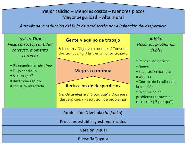 claves del lean management pdf
