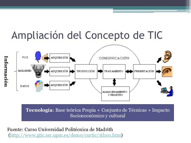 concepto de tecnologías de la información y comunicación pdf