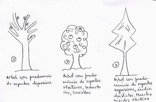 analisis psicologico de dibujos agresion pdf
