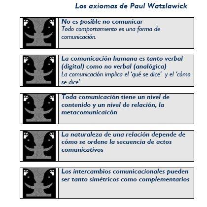 axiomas de paul watzlawick pdf