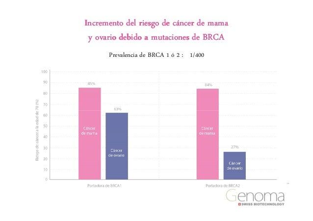 cancer de ovario y mama pdf