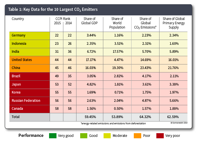 co2 and the climate change pdf