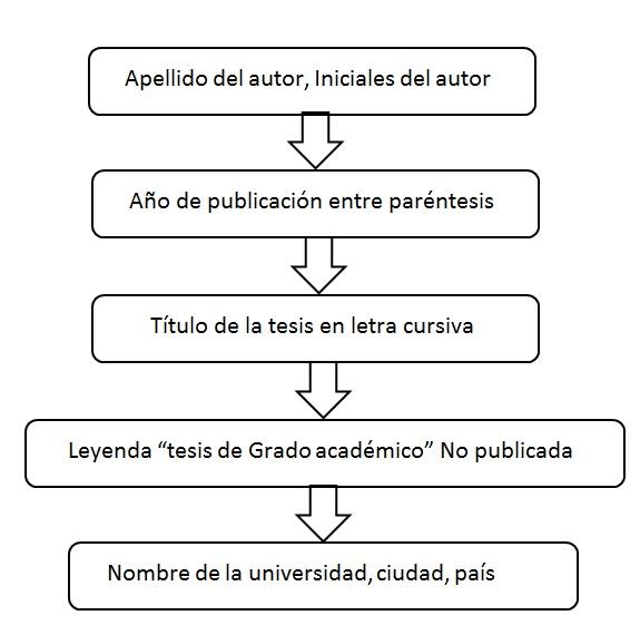 como referenciar un pdf normas apa