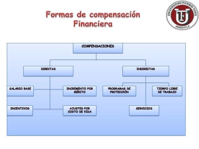 compensaciones y beneficios de una empresa pdf ejemplo