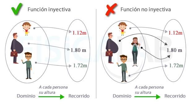 condiciones de una funcion inyectiva
