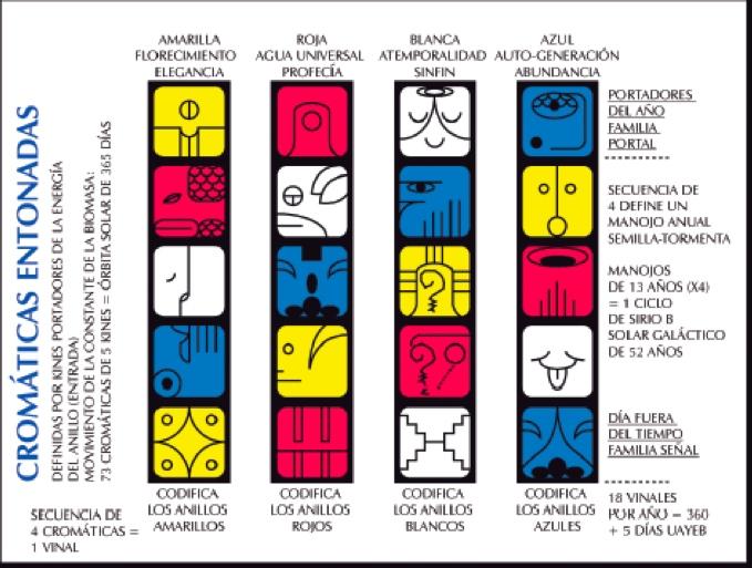 crónicas de la historia cósmica pdf